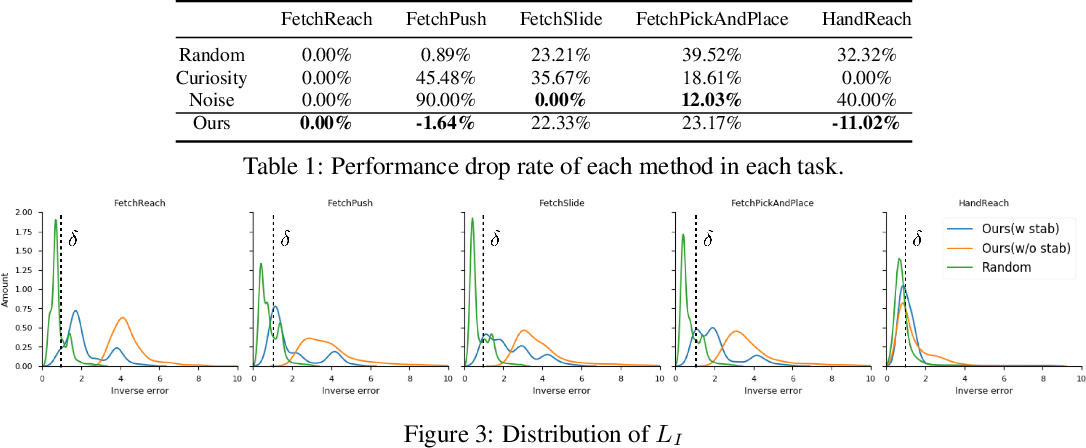 Figure 2 for Adversarial Exploration Strategy for Self-Supervised Imitation Learning