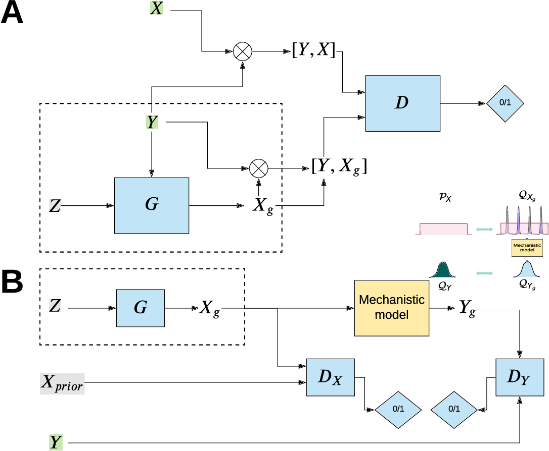 Figure 1 for Integration of AI and mechanistic modeling in generative adversarial networks for stochastic inverse problems