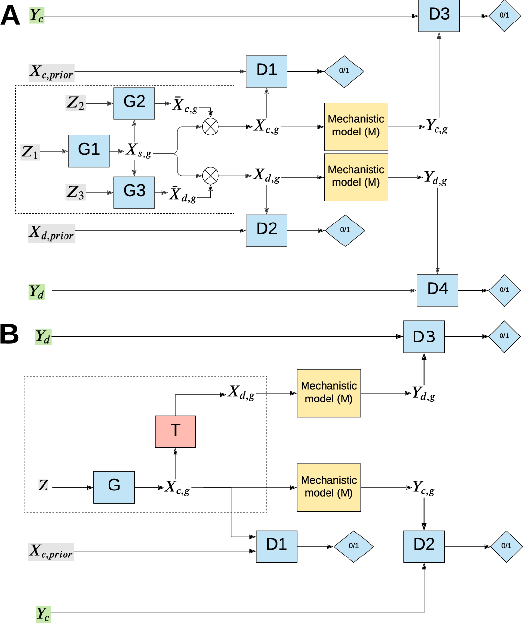 Figure 2 for Integration of AI and mechanistic modeling in generative adversarial networks for stochastic inverse problems
