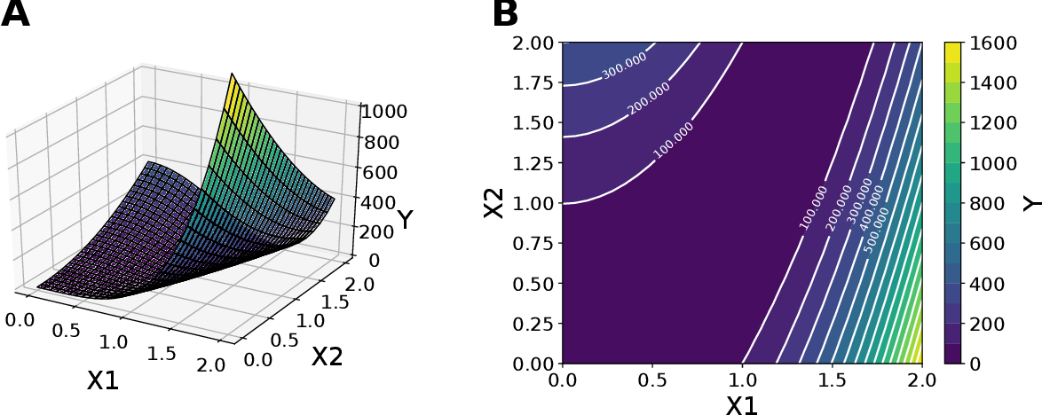 Figure 3 for Integration of AI and mechanistic modeling in generative adversarial networks for stochastic inverse problems
