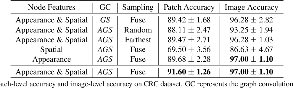 Figure 1 for CGC-Net: Cell Graph Convolutional Network for Grading of Colorectal Cancer Histology Images