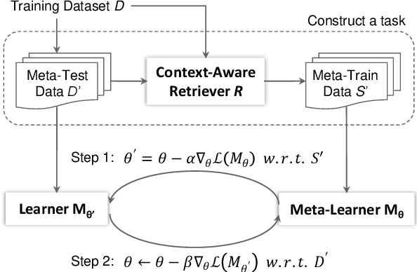 Figure 3 for Coupling Retrieval and Meta-Learning for Context-Dependent Semantic Parsing