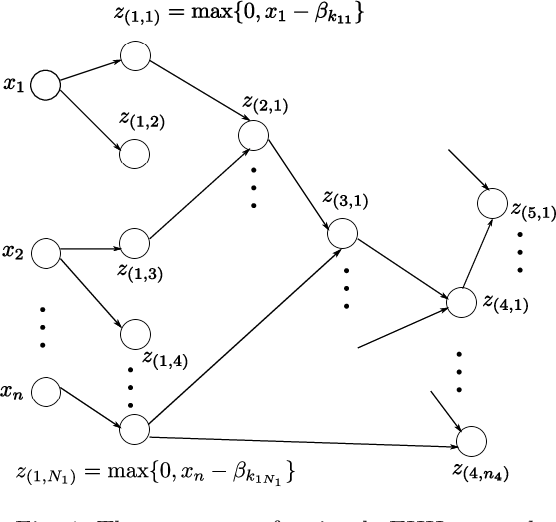 Figure 1 for Efficient hinging hyperplanes neural network and its application in nonlinear system identification