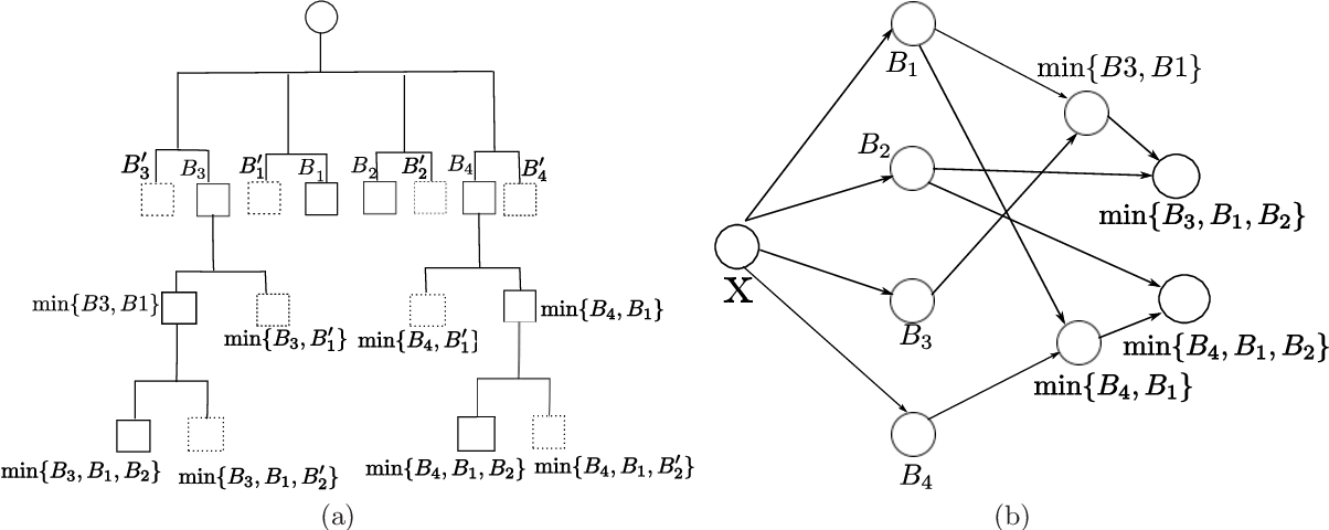 Figure 3 for Efficient hinging hyperplanes neural network and its application in nonlinear system identification