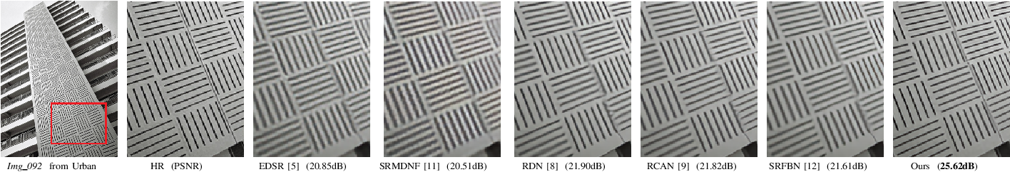 Figure 3 for Accurate and Lightweight Image Super-Resolution with Model-Guided Deep Unfolding Network