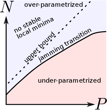 Figure 1 for A jamming transition from under- to over-parametrization affects loss landscape and generalization
