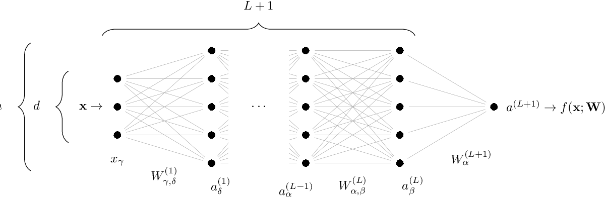 Figure 2 for A jamming transition from under- to over-parametrization affects loss landscape and generalization