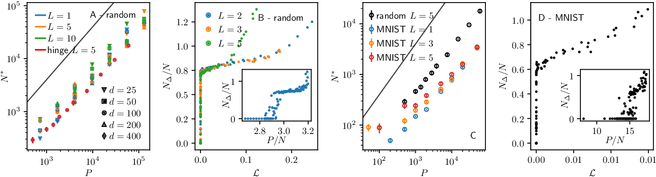 Figure 3 for A jamming transition from under- to over-parametrization affects loss landscape and generalization
