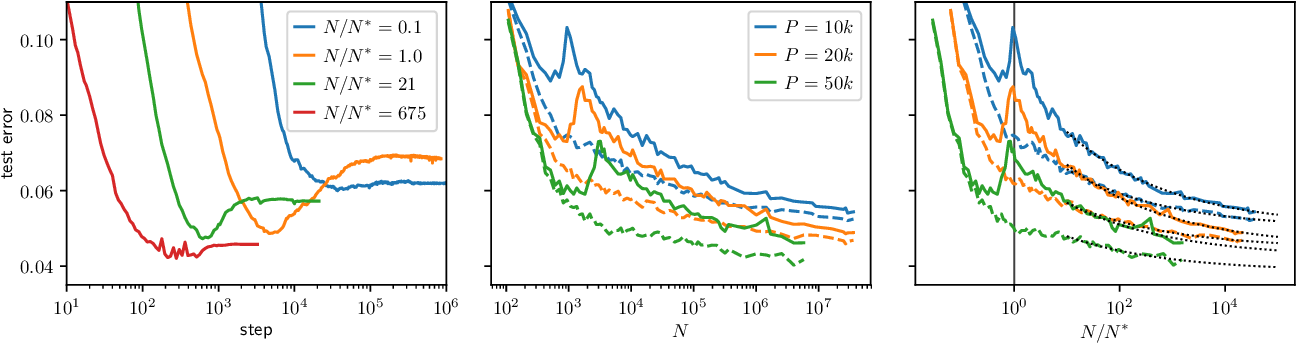 Figure 4 for A jamming transition from under- to over-parametrization affects loss landscape and generalization