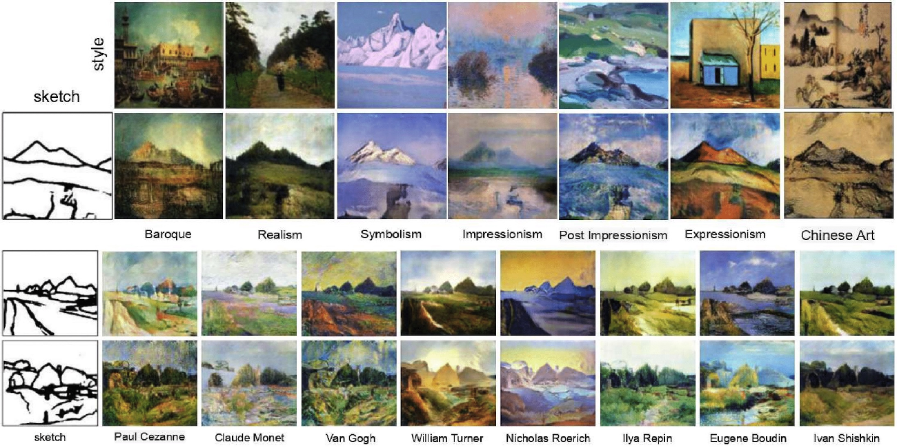 Figure 1 for Sketch-to-Art: Synthesizing Stylized Art Images From Sketches