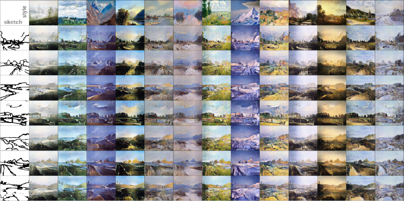 Figure 3 for Sketch-to-Art: Synthesizing Stylized Art Images From Sketches