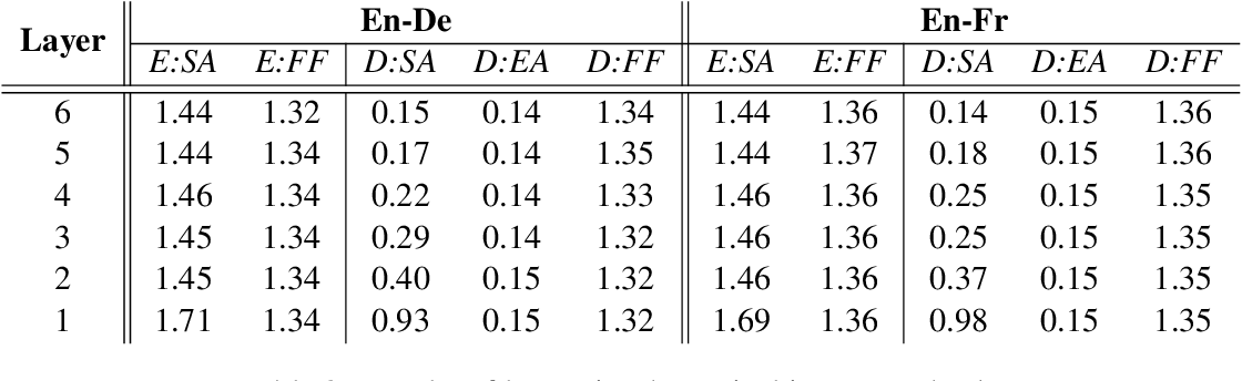 Figure 2 for Rethinking the Value of Transformer Components