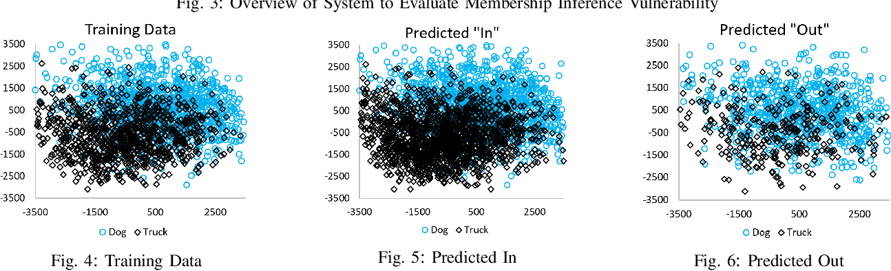 Figure 4 for Effects of Differential Privacy and Data Skewness on Membership Inference Vulnerability