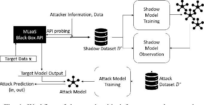 Figure 1 for Effects of Differential Privacy and Data Skewness on Membership Inference Vulnerability
