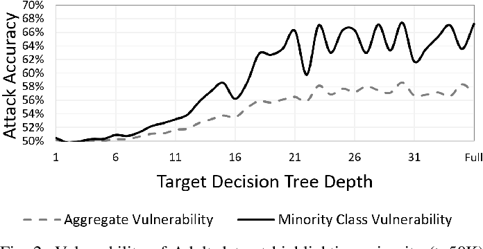 Figure 2 for Effects of Differential Privacy and Data Skewness on Membership Inference Vulnerability