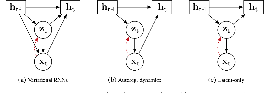 Figure 1 for Generative Temporal Models with Memory