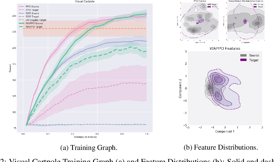 Figure 2 for Visual Transfer for Reinforcement Learning via Wasserstein Domain Confusion