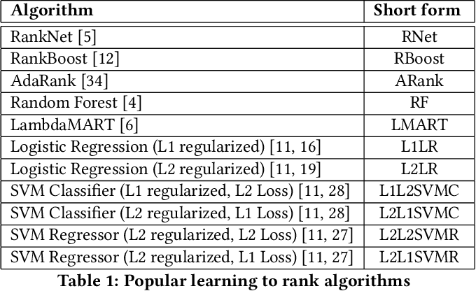 Figure 2 for On Application of Learning to Rank for E-Commerce Search