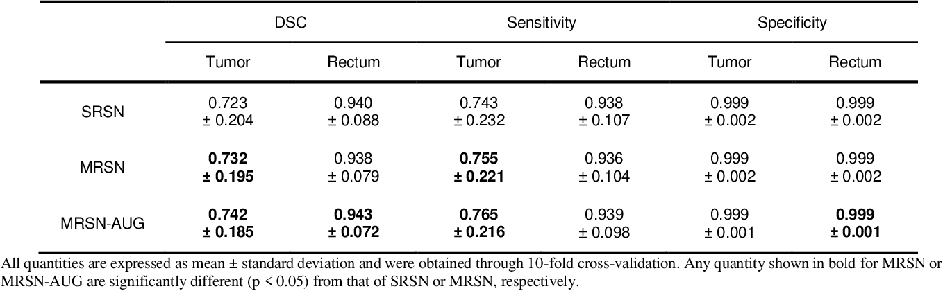 Figure 4 for Multi-Task Learning with a Fully Convolutional Network for Rectum and Rectal Cancer Segmentation