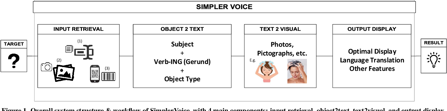Figure 1 for SimplerVoice: A Key Message & Visual Description Generator System for Illiteracy