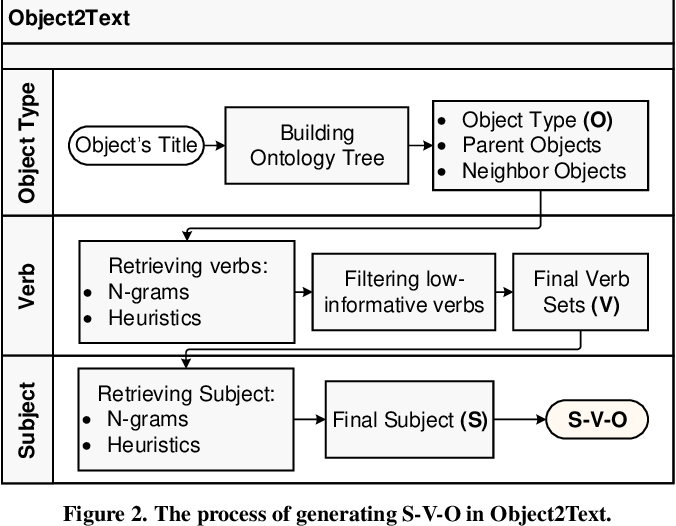 Figure 3 for SimplerVoice: A Key Message & Visual Description Generator System for Illiteracy