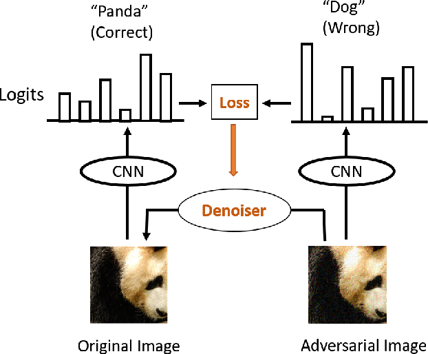 Figure 1 for Defense against Adversarial Attacks Using High-Level Representation Guided Denoiser
