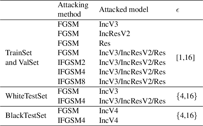 Figure 2 for Defense against Adversarial Attacks Using High-Level Representation Guided Denoiser