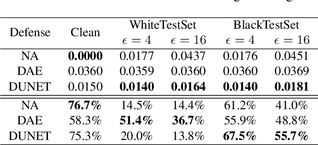 Figure 4 for Defense against Adversarial Attacks Using High-Level Representation Guided Denoiser