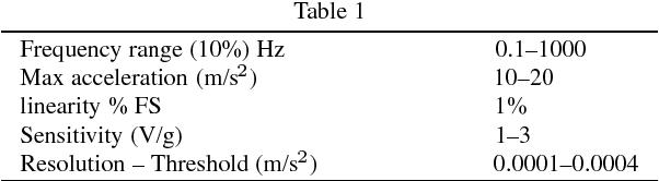 PDF] Comparison between Accelerometer and Laser Vibrometer