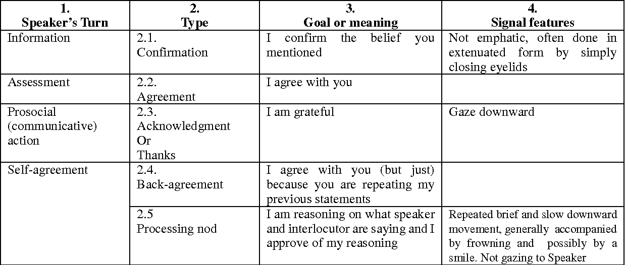 Table 3 From Types Of Nods The Polysemy Of A Social Signal