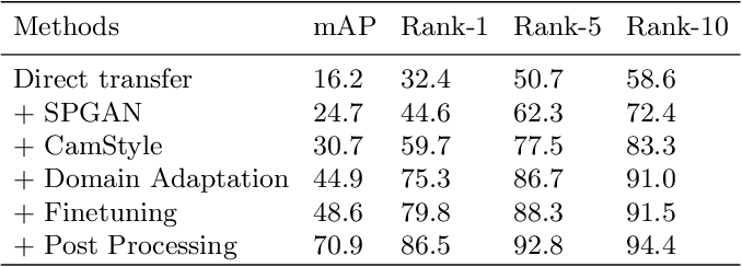 Figure 2 for 1st Place Solution to VisDA-2020: Bias Elimination for Domain Adaptive Pedestrian Re-identification