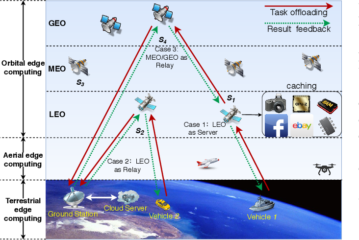 Figure 1 for EC-SAGINs: Edge Computing-enhanced Space-Air-Ground Integrated Networks for Internet of Vehicles