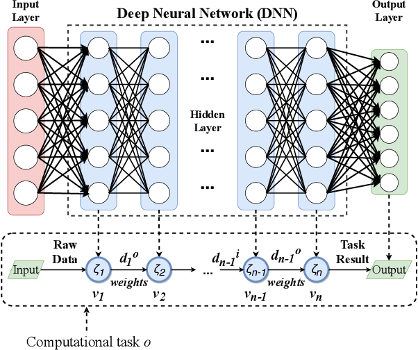 Figure 2 for EC-SAGINs: Edge Computing-enhanced Space-Air-Ground Integrated Networks for Internet of Vehicles
