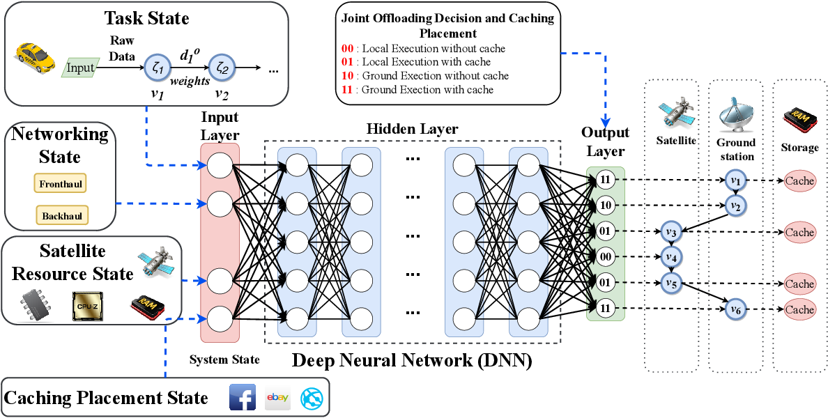 Figure 3 for EC-SAGINs: Edge Computing-enhanced Space-Air-Ground Integrated Networks for Internet of Vehicles