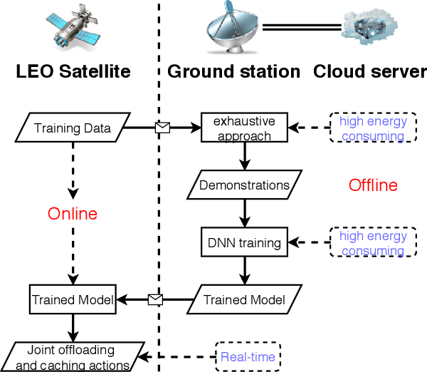 Figure 4 for EC-SAGINs: Edge Computing-enhanced Space-Air-Ground Integrated Networks for Internet of Vehicles