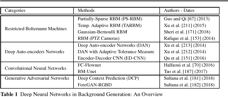 Figure 1 for Deep Neural Network Concepts for Background Subtraction: A Systematic Review and Comparative Evaluation