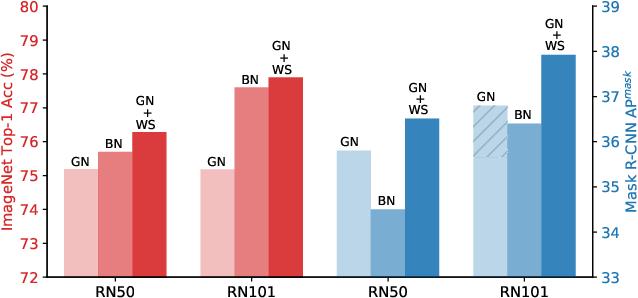 Figure 1 for Weight Standardization