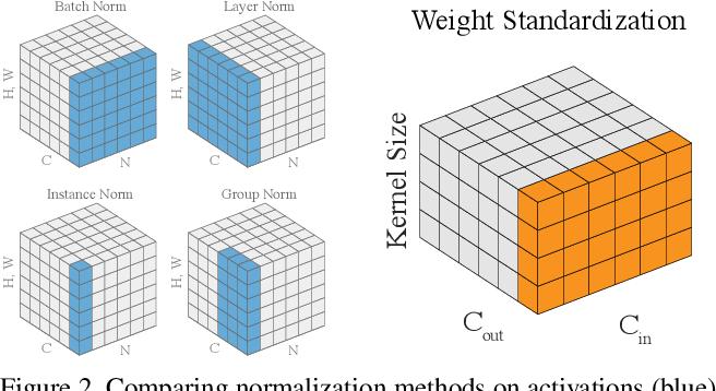 Figure 3 for Weight Standardization