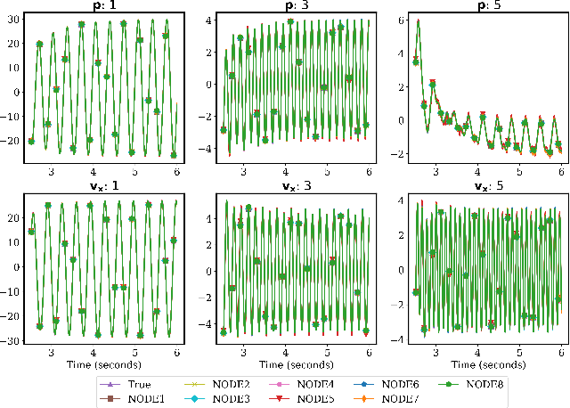 Figure 1 for Neural Ordinary Differential Equations for Data-Driven Reduced Order Modeling of Environmental Hydrodynamics