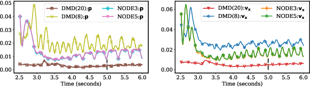 Figure 3 for Neural Ordinary Differential Equations for Data-Driven Reduced Order Modeling of Environmental Hydrodynamics