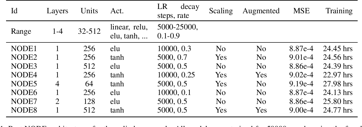 Figure 2 for Neural Ordinary Differential Equations for Data-Driven Reduced Order Modeling of Environmental Hydrodynamics