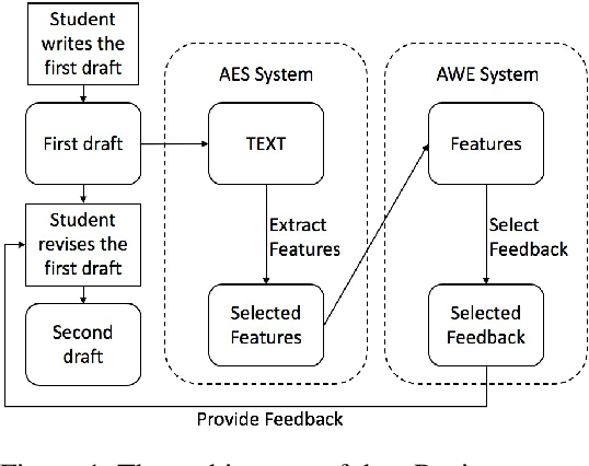 Figure 1 for eRevise: Using Natural Language Processing to Provide Formative Feedback on Text Evidence Usage in Student Writing