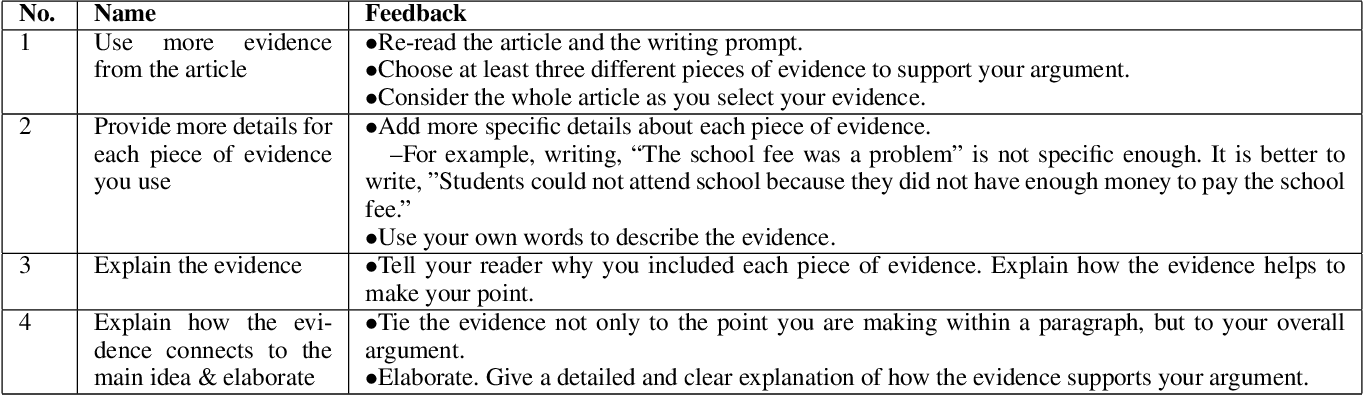 Figure 2 for eRevise: Using Natural Language Processing to Provide Formative Feedback on Text Evidence Usage in Student Writing