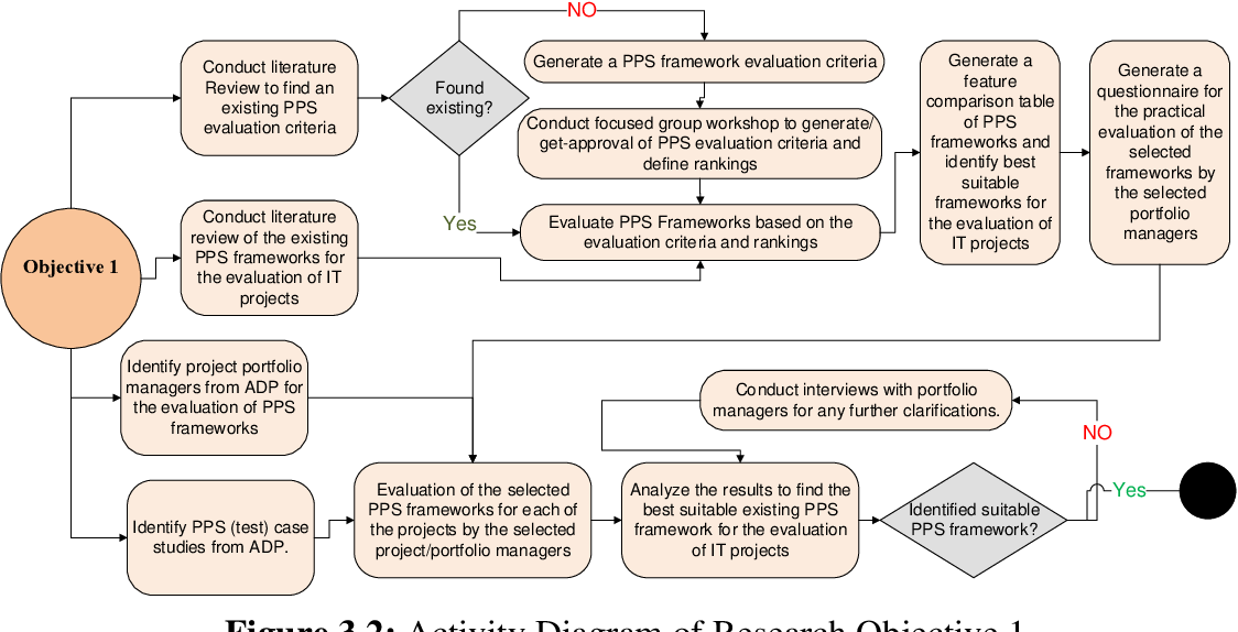PDF] A sustainable project portfolio selection framework for IT