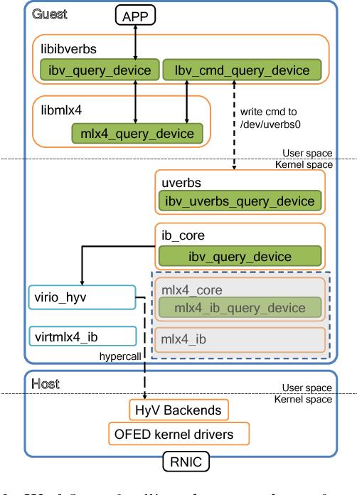 Figure 2 from Towards a Lightweight RDMA Para-Virtualization for HPC