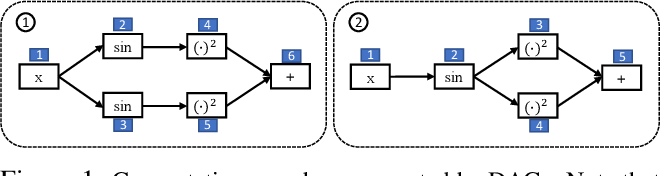 Figure 1 for D-VAE: A Variational Autoencoder for Directed Acyclic Graphs