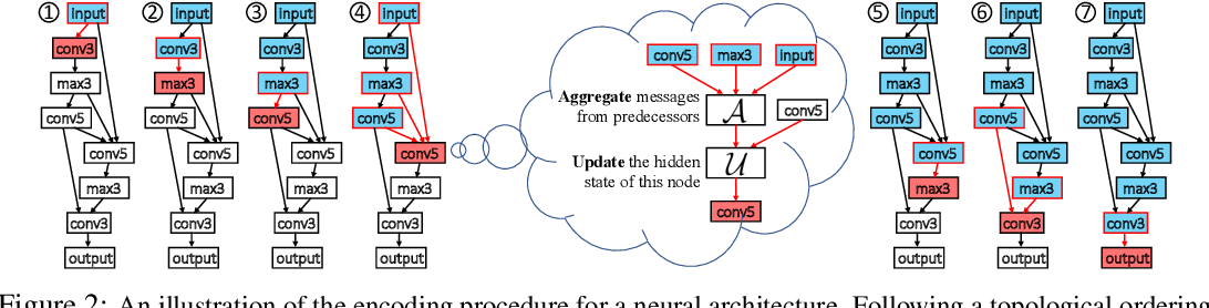 Figure 3 for D-VAE: A Variational Autoencoder for Directed Acyclic Graphs