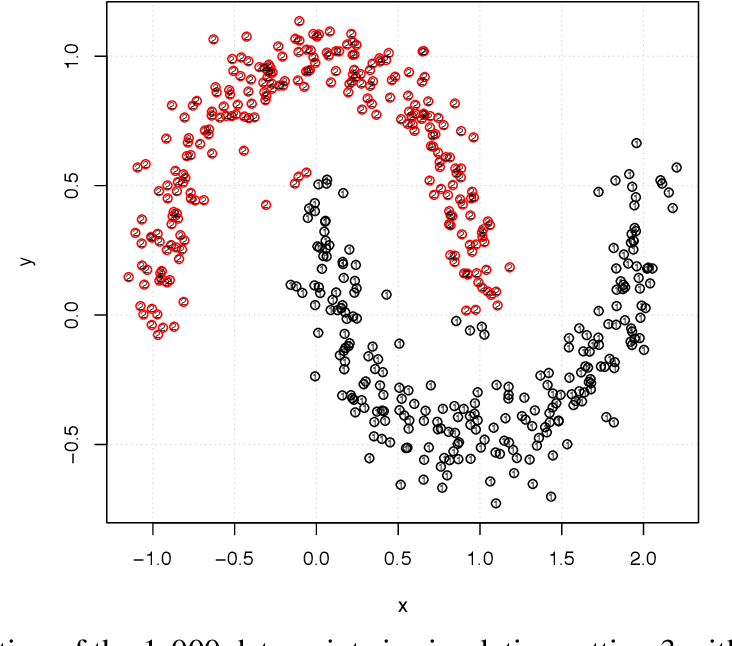 Figure 2 for An Efficient Smoothing Proximal Gradient Algorithm for Convex Clustering