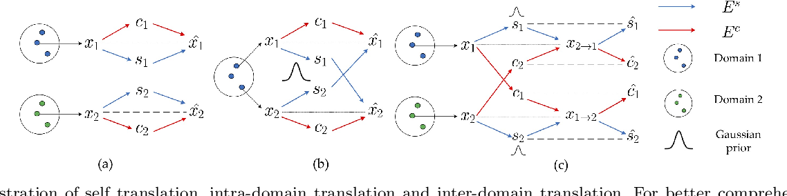 Figure 3 for Unsupervised Multi-Domain Multimodal Image-to-Image Translation with Explicit Domain-Constrained Disentanglement