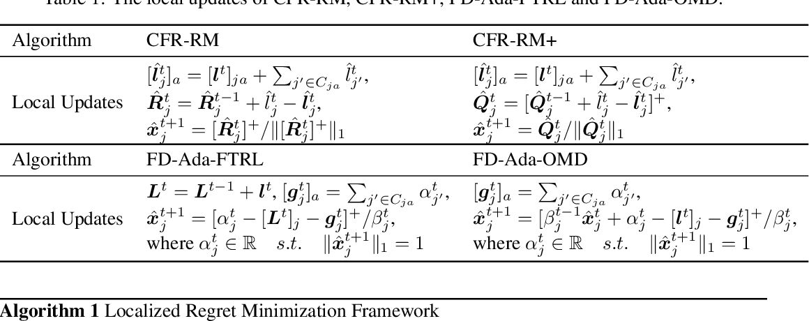 Figure 1 for Equivalence Analysis between Counterfactual Regret Minimization and Online Mirror Descent